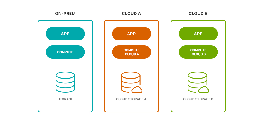 image 1 - Empowering Digital Transformation with Hybrid Cloud Data Management