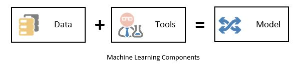 Machine Learning Components