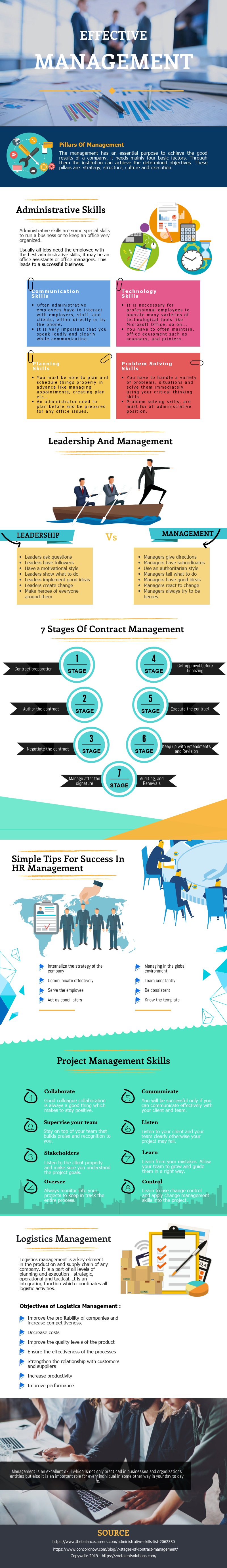 Effective Management