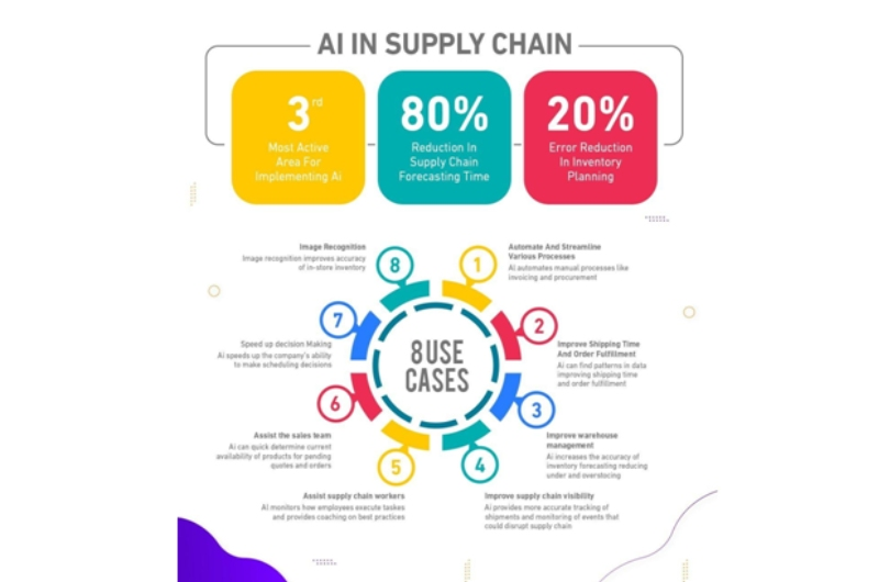 supplychain - Pros and Cons for Data Analytics in Supply Chain Management