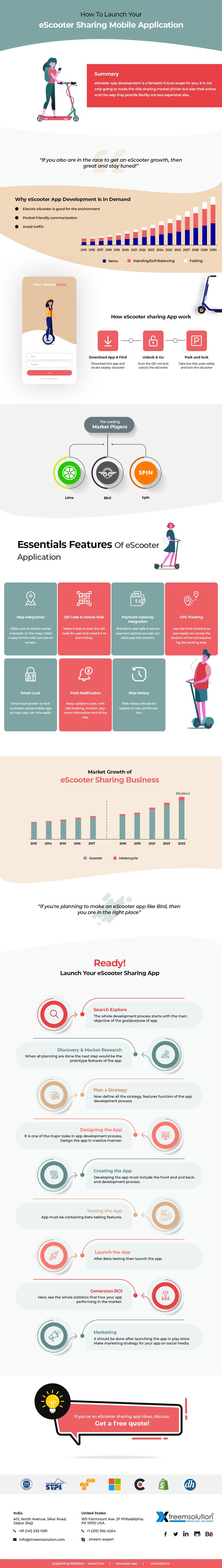 how to launch escooter sharing mobile app - How to launch eScooter sharing Mobile App like Bird/Lime/Spin/Tier