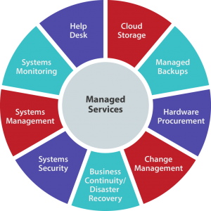 what is managed service provider 300x300 - Complete Information IT Support in Fort Worth and Services