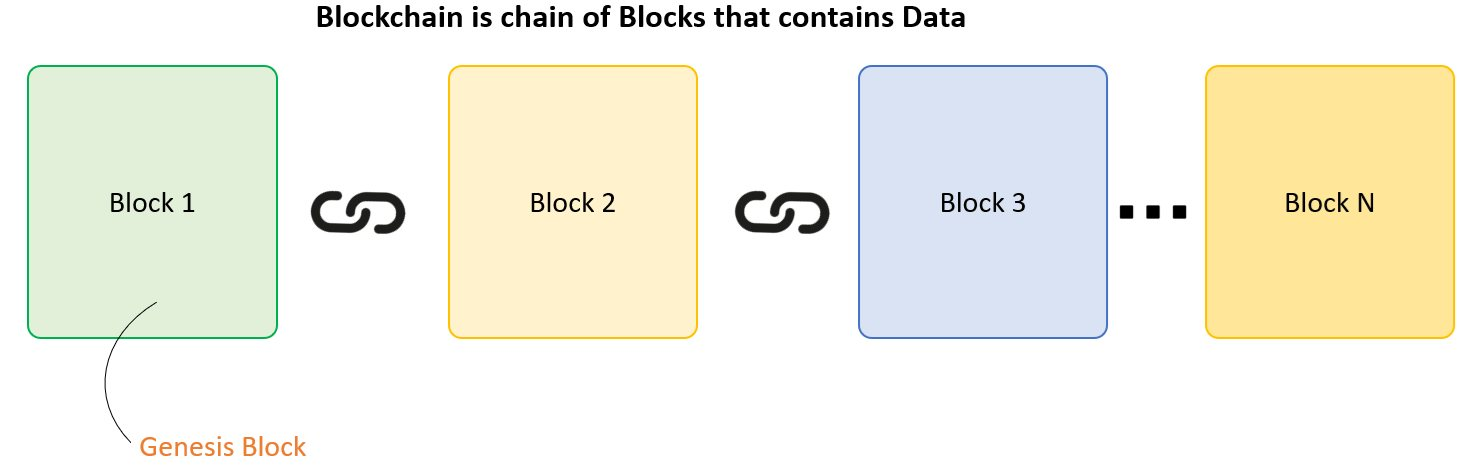 Blockchain concept - What is Blockchain Technology: Architecture, Uses, Myth and Future of Blockchain