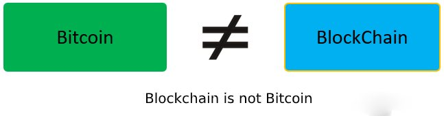 Blockchain not is bitcoin - What is Blockchain Technology: Architecture, Uses, Myth and Future of Blockchain
