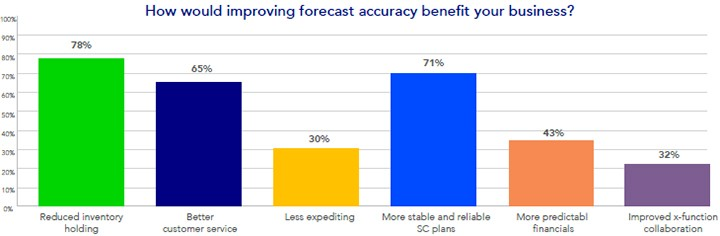 Improving forecast accuracy - How Supply Chain understand the Accuracy of Demand Forecasting Process