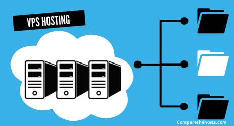 VPS Hosting - Top 10 Web Hosting Companies in 2020 | Detailed Review