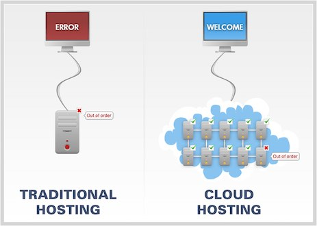 What is Cloud Hosting - Top 10 Web Hosting Companies in 2020 | Detailed Review