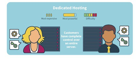 What is Dedicated Hosting - Top 10 Web Hosting Companies in 2020 | Detailed Review