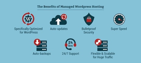 What is WordPress Hosting 1 - Top 10 Web Hosting Companies in 2020 | Detailed Review