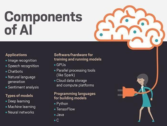 Business component - 10 AI use Cases in Manufacturing
