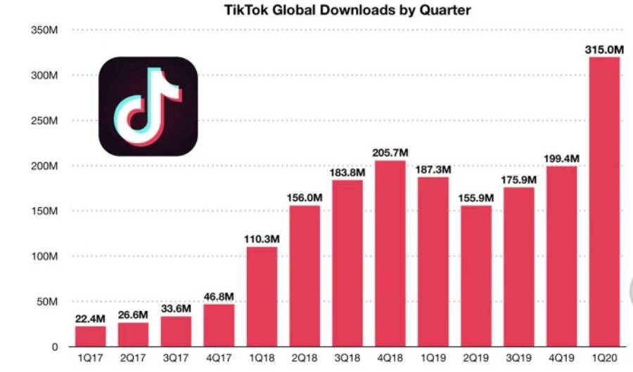 Tiktok download - TikTok tops 2 billion Downloads