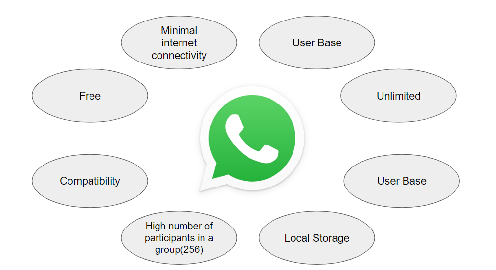 ce6f876e 4b03 4bf0 9e7f d727b0f5c4ea - Why Whatsapp can be the next big thing in Online Sessions