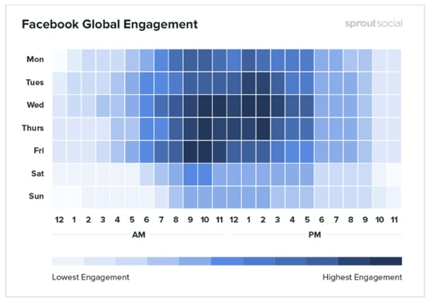facebook global engagement - 12 Facebook application Stats every Marketer should know in 2020