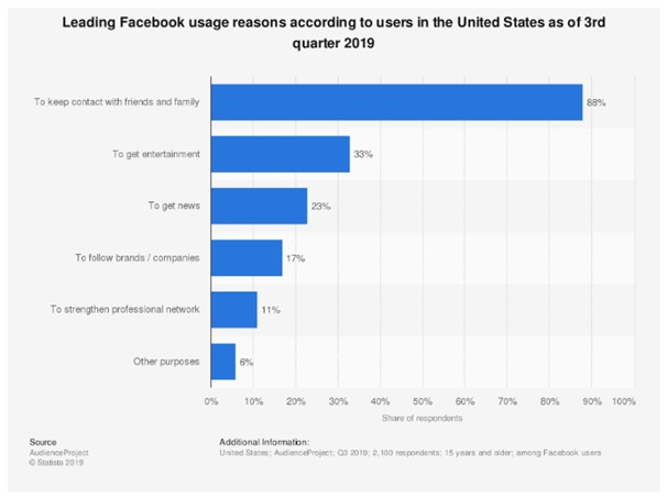 facebook usege reasons according to users - 12 Facebook application Stats every Marketer should know in 2020