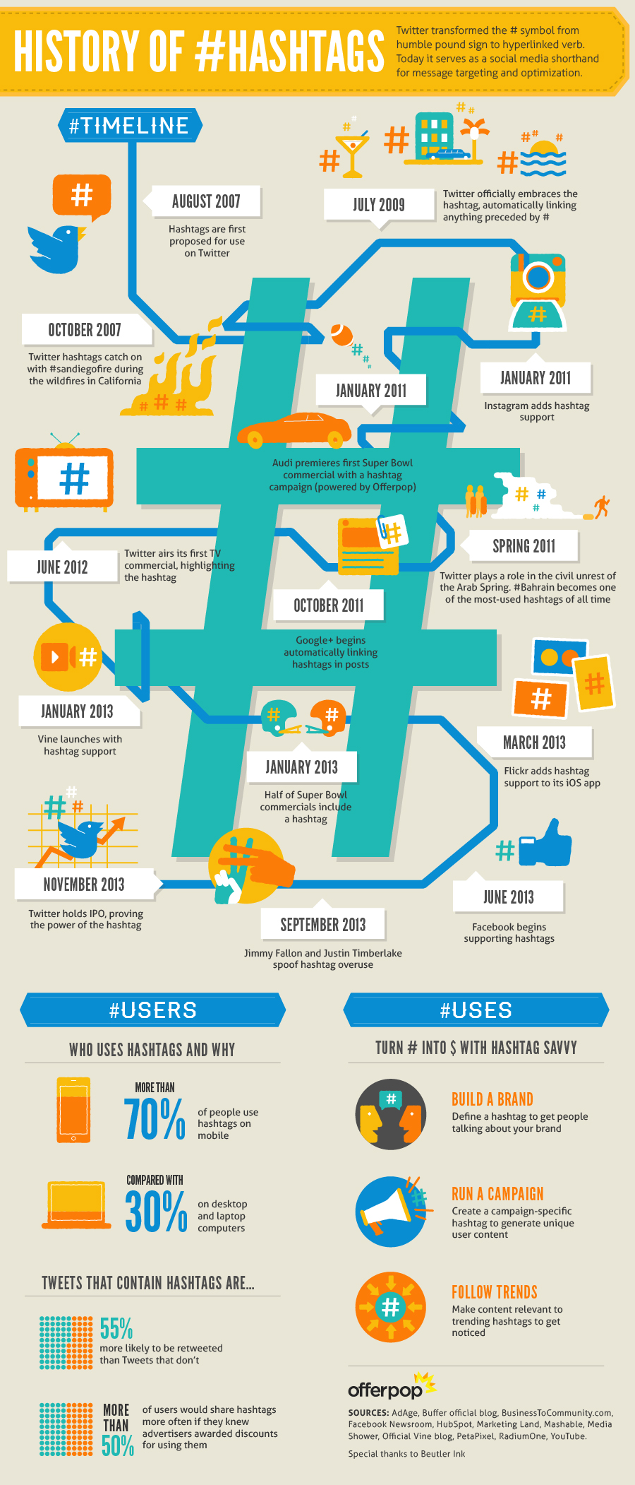 history of hashtag infographic - 7 Tactics to use Hashtag to Grow Your Business