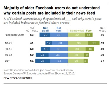 majority of older facebook users - 12 Facebook application Stats every Marketer should know in 2020