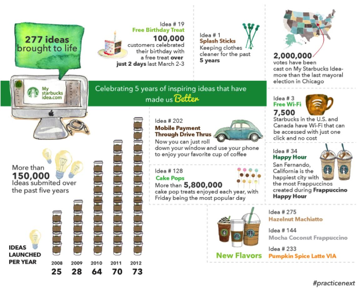 starbucks idea infographics - How to leverage Crowd-sourcing Tournaments for better business?