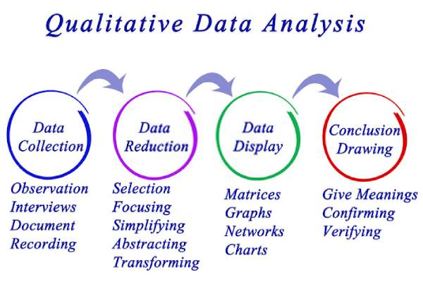 Qualitative data - Qualitative vs Quantitative Research – What's the Difference?