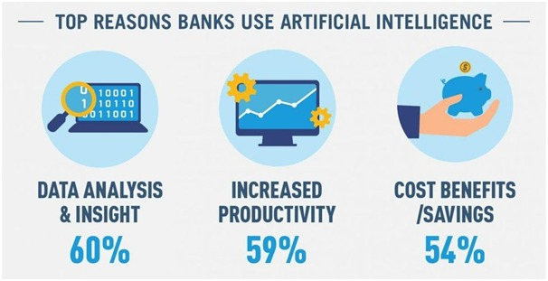 Top reasons banks use artificial intellgence - Machine Learning in Banking and Finance: The 2020 Guide