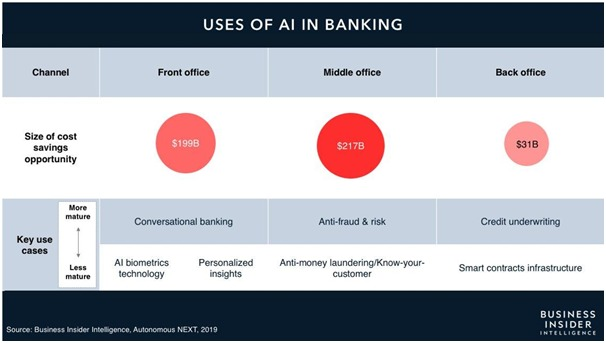 Uses of all banking - Machine Learning in Banking and Finance: The 2020 Guide