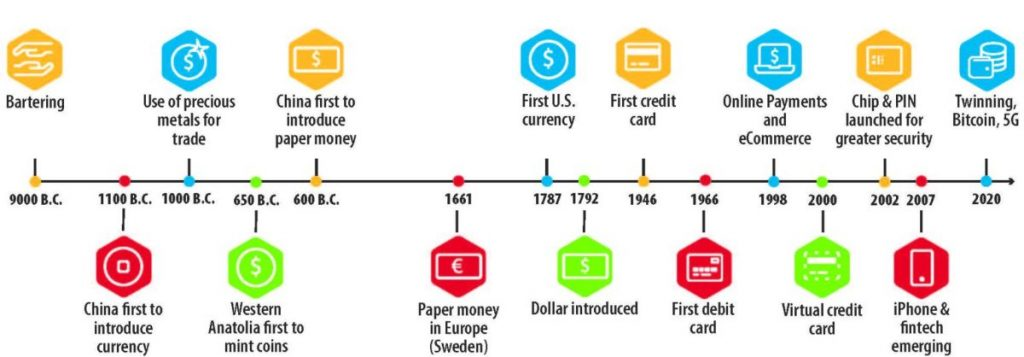 Evolution Of Money 1 1024x357 - How Blockchain Can Revolutionize Micropayments?