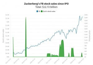 fb stocks 300x212 - Zuckerberg sold $280M worth of Facebook stock in the past month